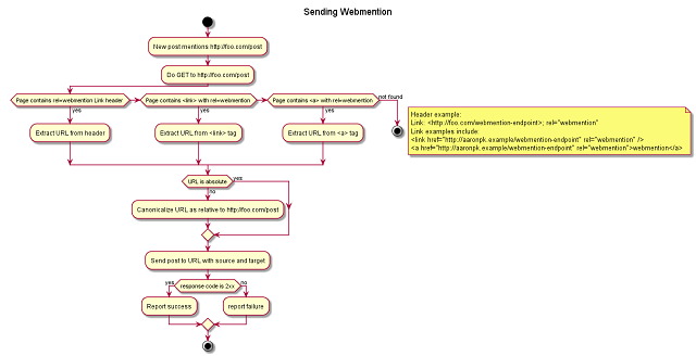 Workflow for sending webmentions